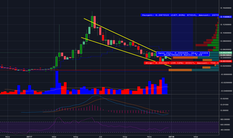 ETHBTC: ETH is about to beat BTC hard