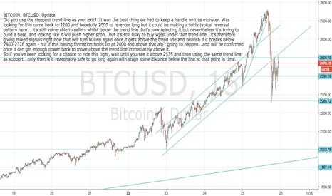 BTCUSD: BITCOIN: BUY SET-UP for this dip (conditional)