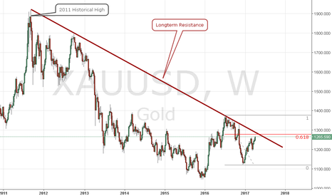 XAUUSD: Weekly longterm resistance