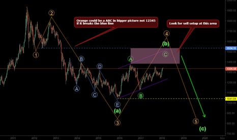 XAUUSD: Sell for gold