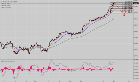 US30USD: Final push up before the correction.