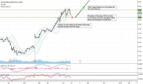 ATVI: ATVI Stock Technical Analysis