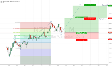 NZDCAD: NZD/CAD Monthly Idea - LONG