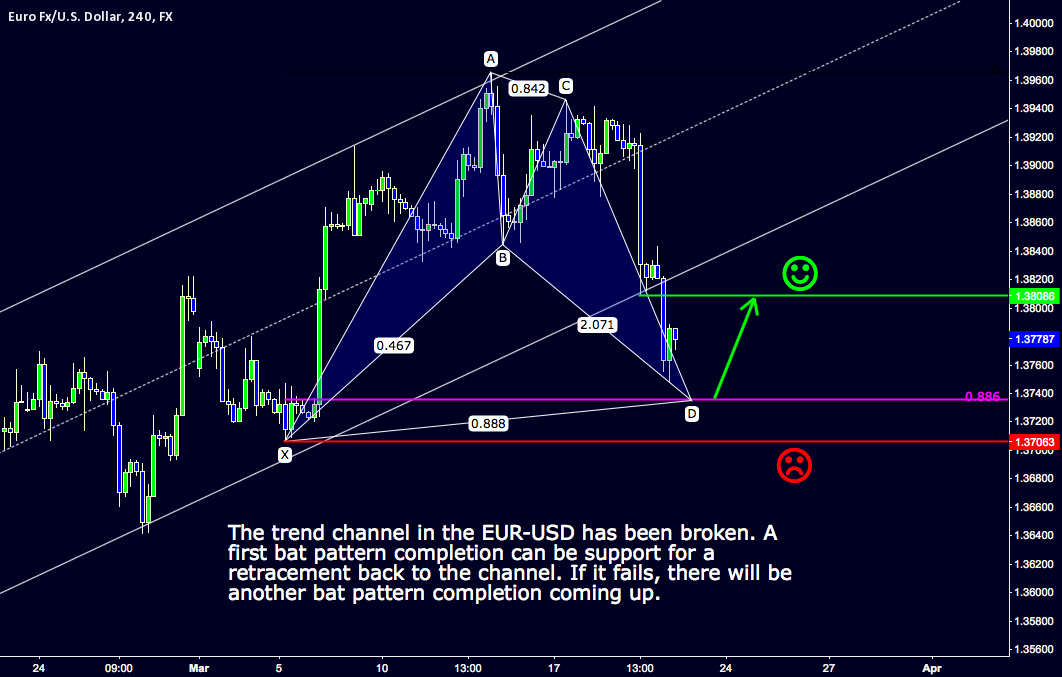 EUR-USD 4H First bat completion ahead