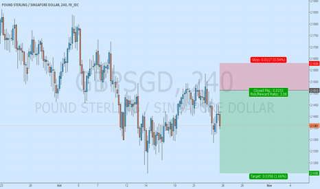 GBPSGD: GBPSGD Trend Continuation Trade