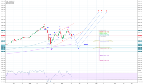 SPX: SPX: Today's price action confirms wave 4 is not over. FB 1.618,