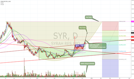 SYR: $SYR triangle + flag targets within cupping action continues