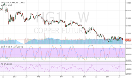 HG1!: Copper In Brink of a sell off