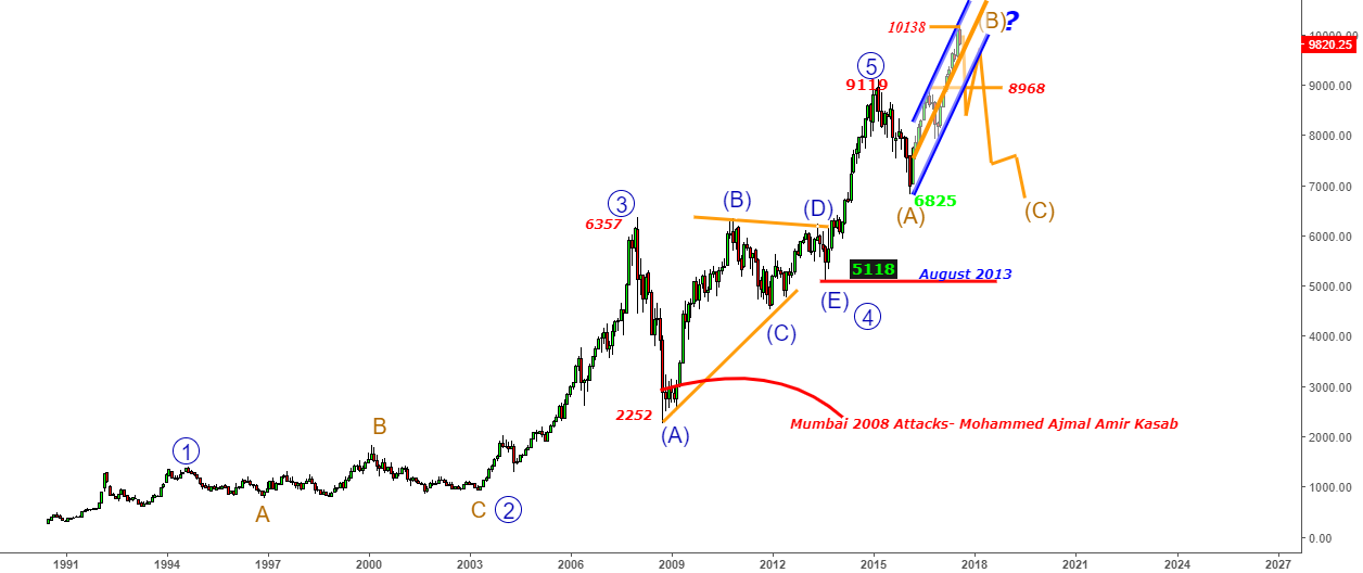 Nifty - Can B- Wave end@10138- No confirmation