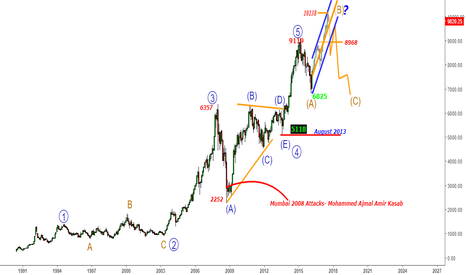 NIFTY: Nifty - Can B- Wave end@10138- No confirmation