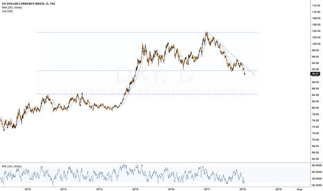 DXY: Dollar moving downwards?