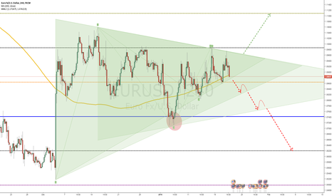 EURUSD: EURUSD - See What You Started By Continuing
