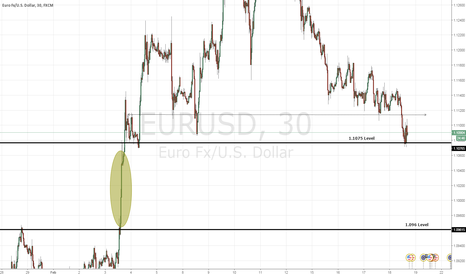 EURUSD: A note on strong potential in a possible euro short setup