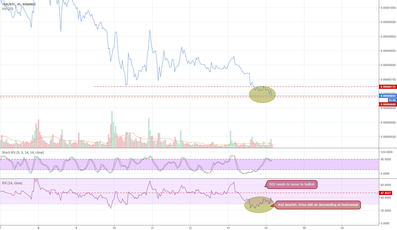 TRX most simple analysis.