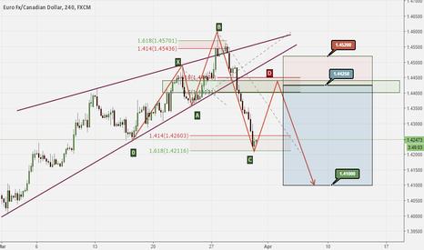 EURCAD: A possible bearish 5-0 pattern