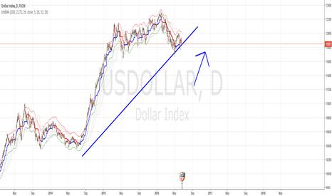 USDOLLAR: Simple upward trend