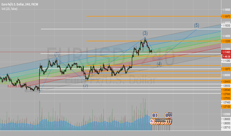 EURUSD: EURUSD Channel with targets of 5th wave