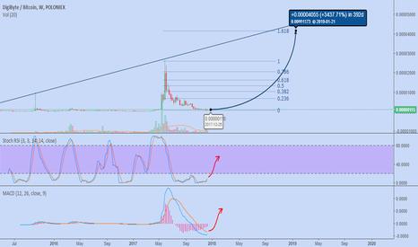 DGBBTC: DigiByte 3400% profit