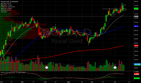 RGLD: Royal Gold Daily.