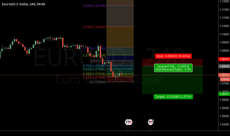 EURUSD: EURUSD BREAK STRUCTURE LOW OF RANGING TREND