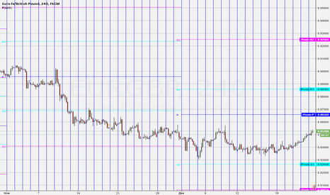 EURGBP: евро /фунт селл лимит