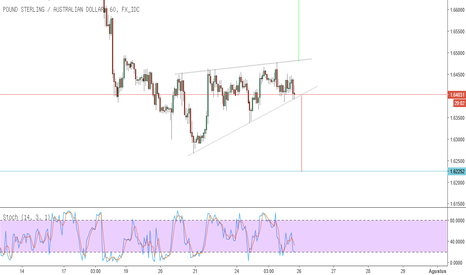 GBPAUD: GBPAUD RISING WIDGE