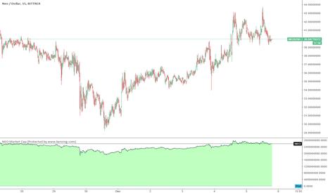NEOUSD: NEO Market Capitalisation Cryptocurrency Indicator