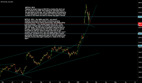 NFLX: Netfix: NFLX Testing target range - close out the first short