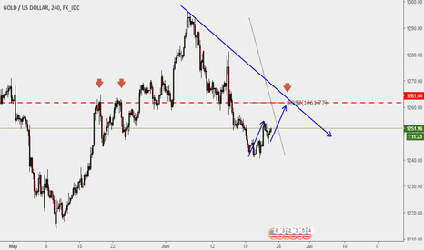 XAUUSD: Possible Sell setup on the horizon