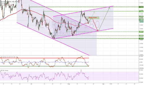 EURUSD: Short Chance with target 1.09 after EMA200 rebound