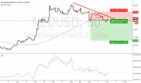 NZDUSD: Price cross 100SMA