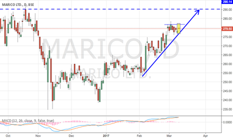 MARICO: MARICO - EVERY DIP IS A BUY  (Trend Continuation)