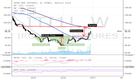 ITI1!: Iron Ore completing H&S bottom