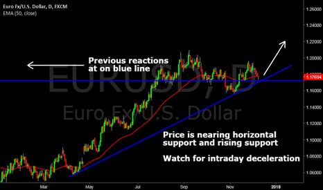 EURUSD: EURUSD long opportunity next week???