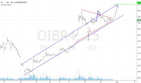 OIBR4: OIBR4
