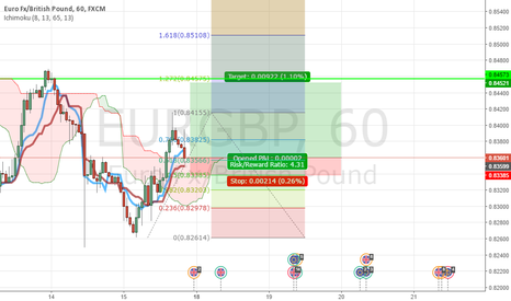 EURGBP: Great starting for the upcoming week for Eur/GBP pair
