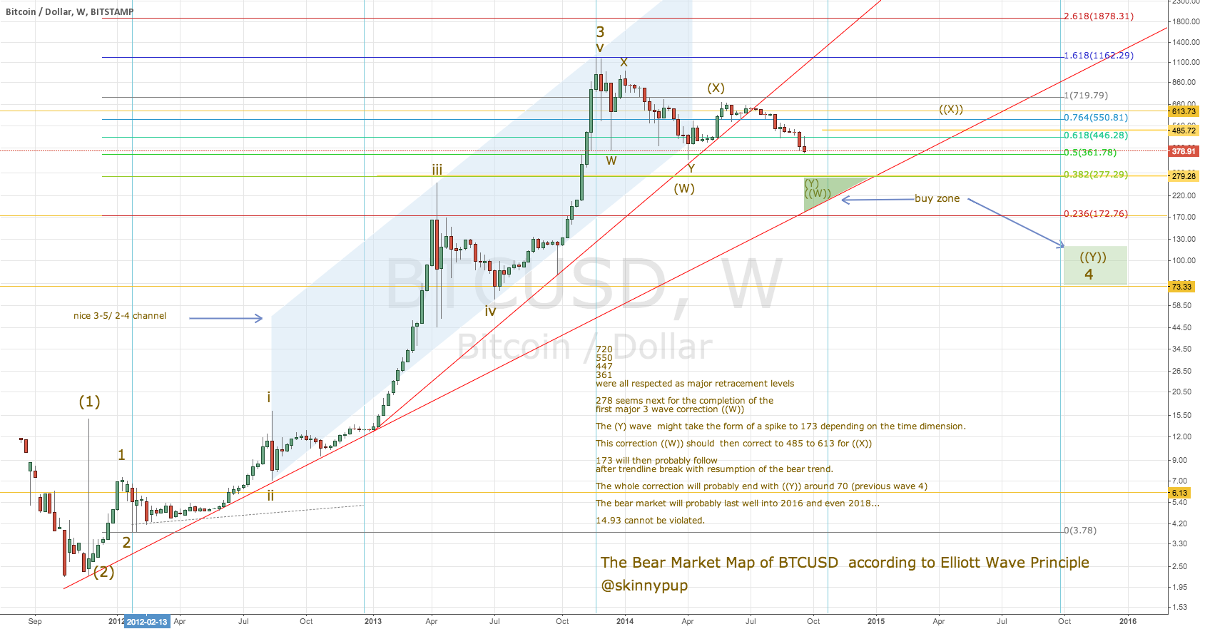 The Bear Market in BTCUSD targets 70s by 2016/2018