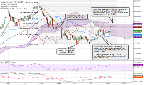 AAPL: AAPL approaching critical resistance.