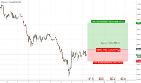 ETHUSD:  ETHUSD. Цена продолжает находиться в медвежьей тренде