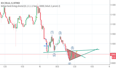 BCHBTC: one triangle in a triangle BCH expectation