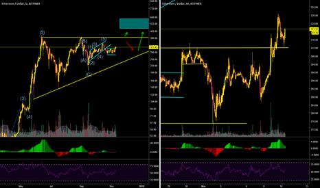 ETHUSD: ETH broke out of corrective pattern