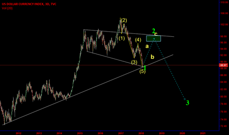 DXY: DXY: 5of 1st wave may be complete, commencing 2nd