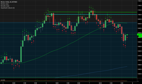 BTCUSD: BTC USD Demark indicator Bitfinex 1 hour chart