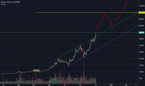 BTCUSD: Kurs Bitcoina zbliża się do 10 tysięcy $
