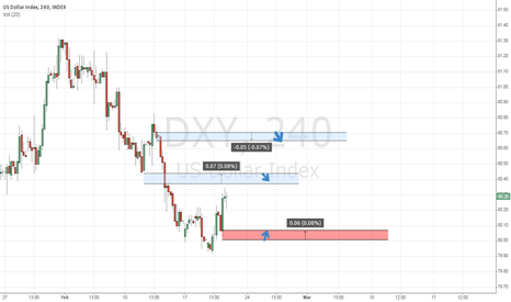 DXY: short term S/R, classic SD analysis