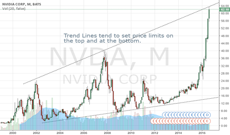 NVDA: NVDA Trend Lines Indicating Potential Top