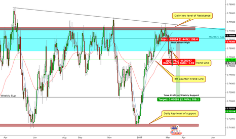 AUDUSD: AUDUSD POTENTIAL SHORT TO WEEKLY SUPPORT.