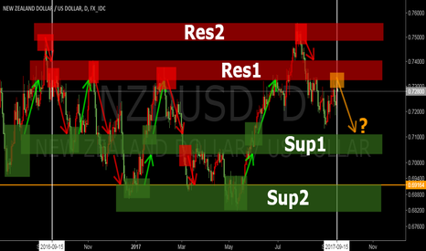 NZDUSD: NZDUSD | 410 day Technical | Support and Ressistance Areas