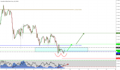 CADCHF: Double Bottom on CADCHF