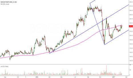 BERGEPAINT: Berger Paints: On the Verge of 200-DMA Crossover